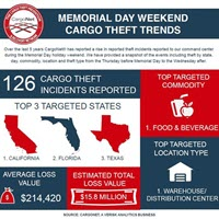 Holiday Cargo Theft - New twists on old crimes.