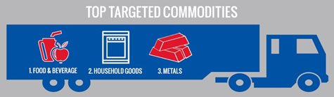Top Targeted Commodities labeled on truck