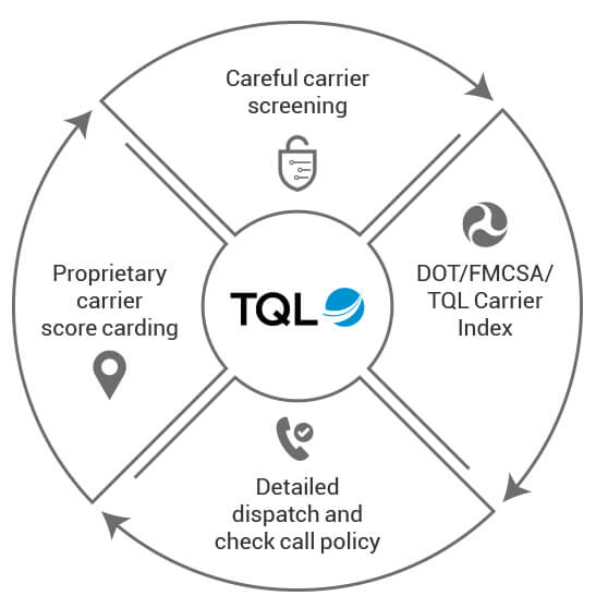 TQL's Carrier Process
