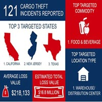 Rest easier this Labor Day with tips to avoid cargo theft.